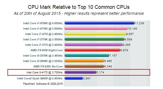 comparatie procesor intel